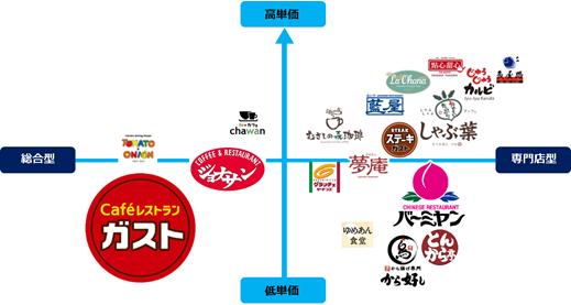 さまざまなカテゴリーの多様なブランド